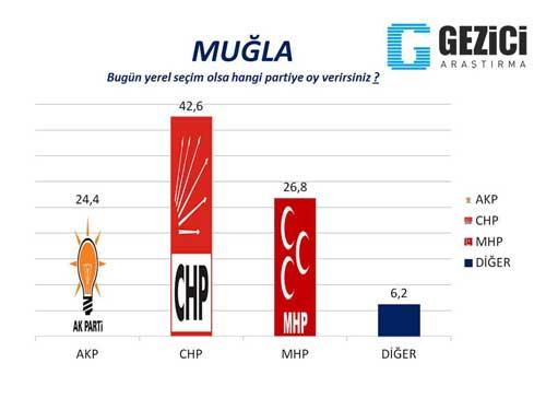30 büyükşehirde son seçim anketi 21