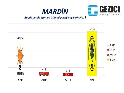 30 büyükşehirde son seçim anketi 23