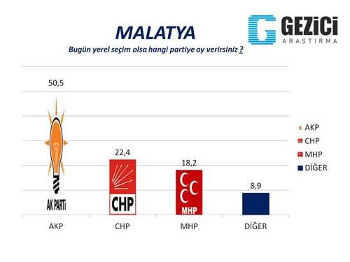30 büyükşehirde son seçim anketi 29