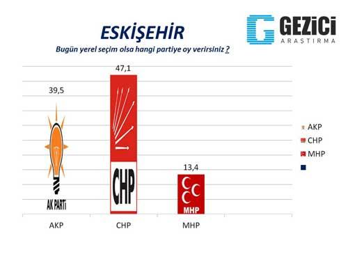 30 büyükşehirde son seçim anketi 9