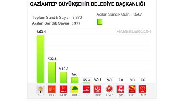 GAZİANTEP'TE 377 SANDIK AÇILDI