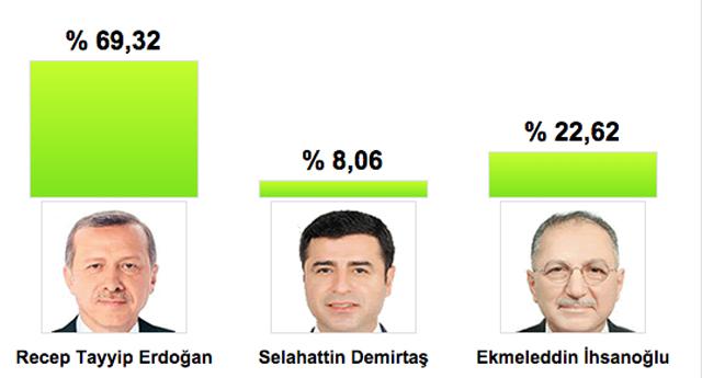 Nurdağı'nda 12 bin oy Erdoğan'a çıktı