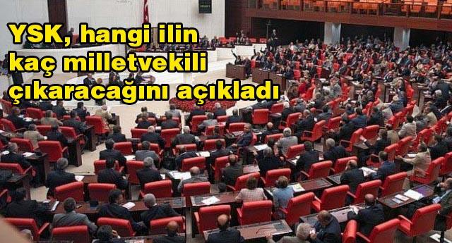 GAZİANTEP'TEN KAÇ MİLLETVEKİLİ ÇIKACAK