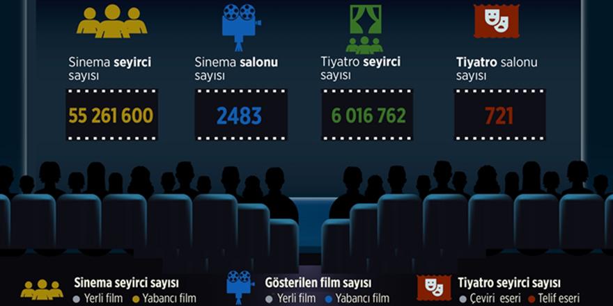 Tiyatro seyircisi arttı