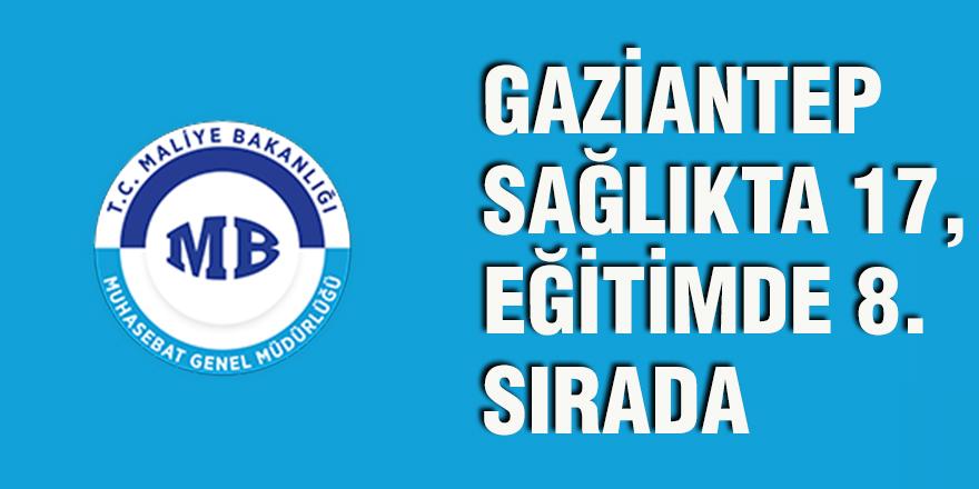 Gaziantep sağlıkta 17, eğitimde 8. sırada