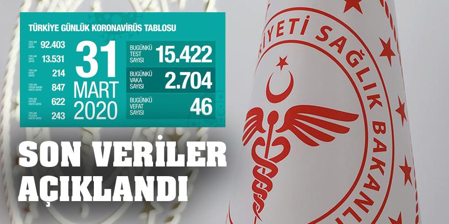 Son 24 saatte 2704 kişiye Kovid-19 tanısı konuldu