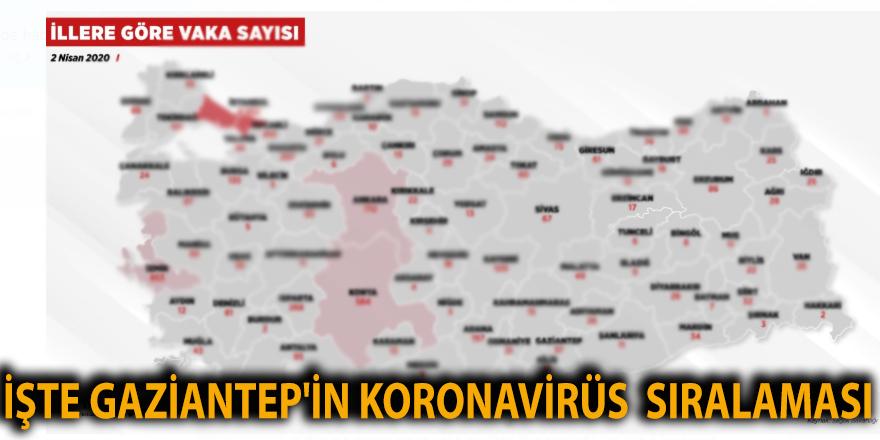 İşte Gaziantep'in koronavirüs  sıralaması