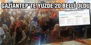 Gaziantep'te yüzde 20 belli oldu