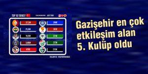 Gazişehir en çok etkileşim alan 5. Kulüp oldu